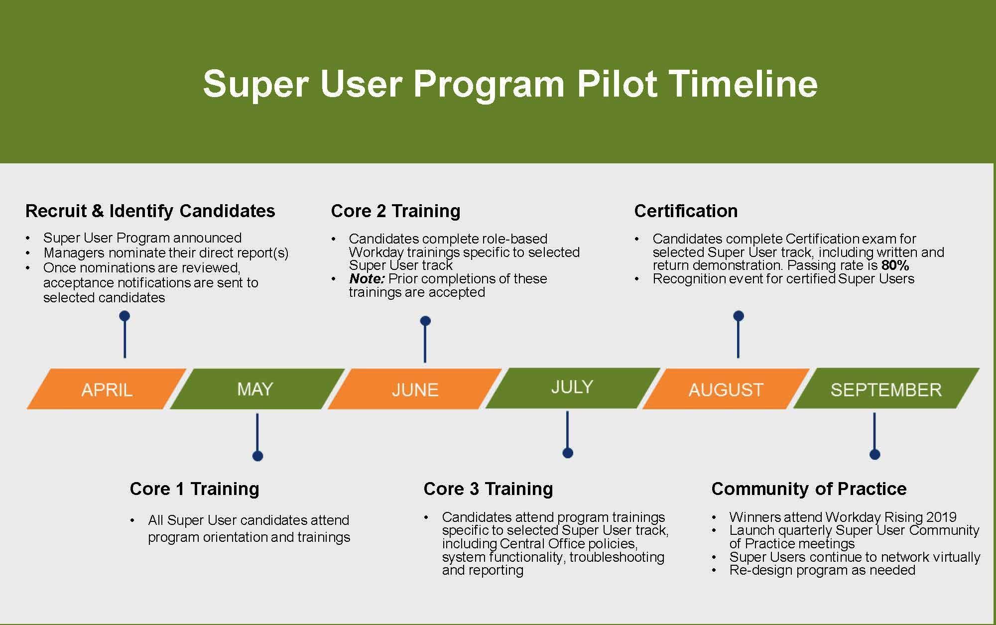 Workday Finance Super User Certification Program
